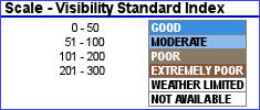 Visibility Standard Index