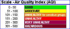 Air Quality Index Scale