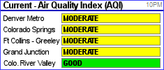 Current Air Quality Conditions